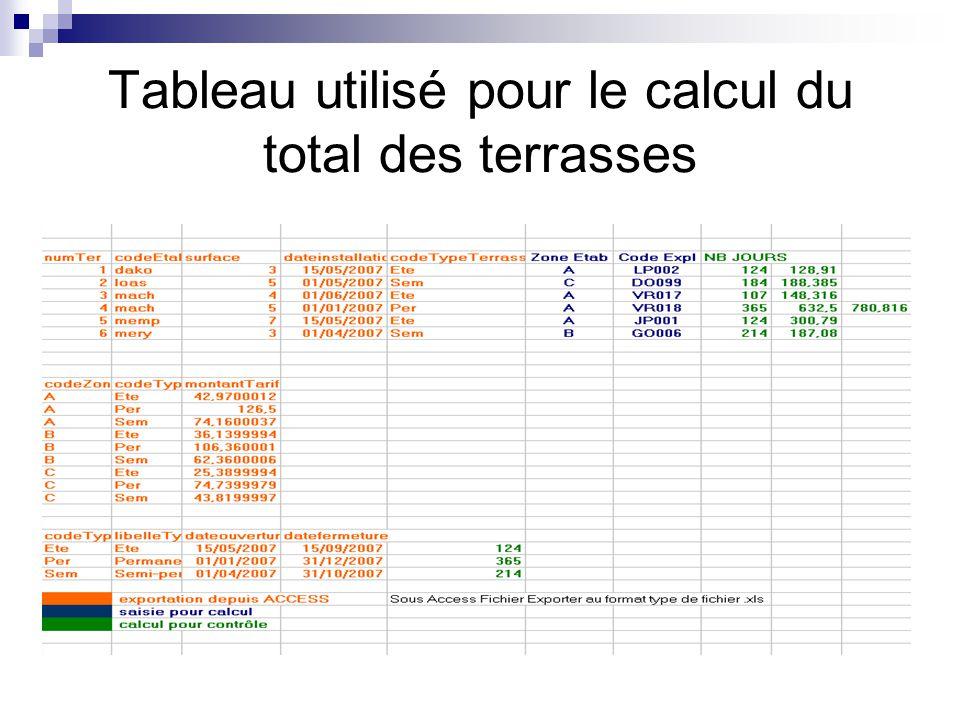 Tableau utilisé pour le calcul du total des terrasses