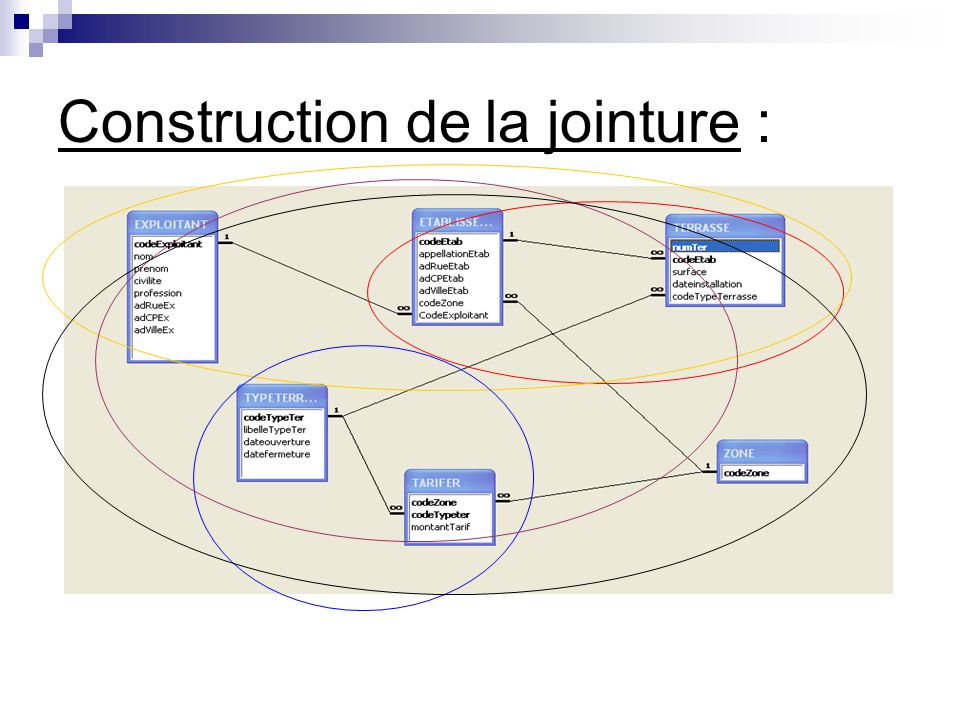 Construction de la jointure :
