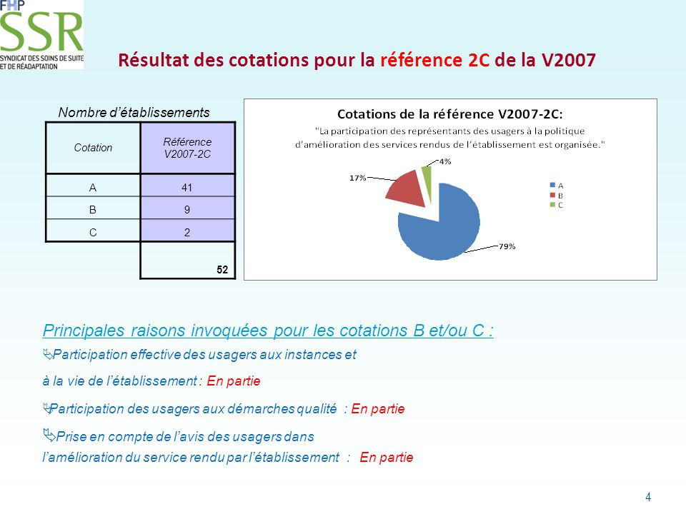 Résultat des cotations pour la référence 2C de la V2007