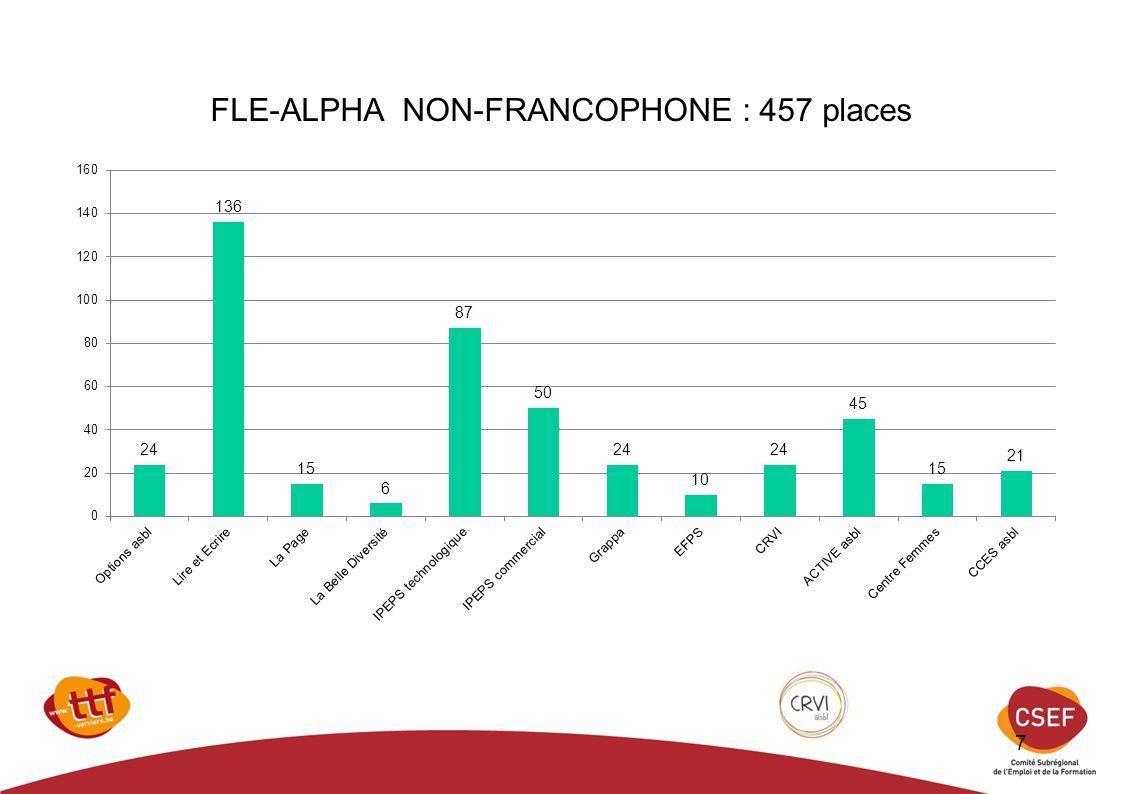 FLE-ALPHA NON-FRANCOPHONE : 457 places