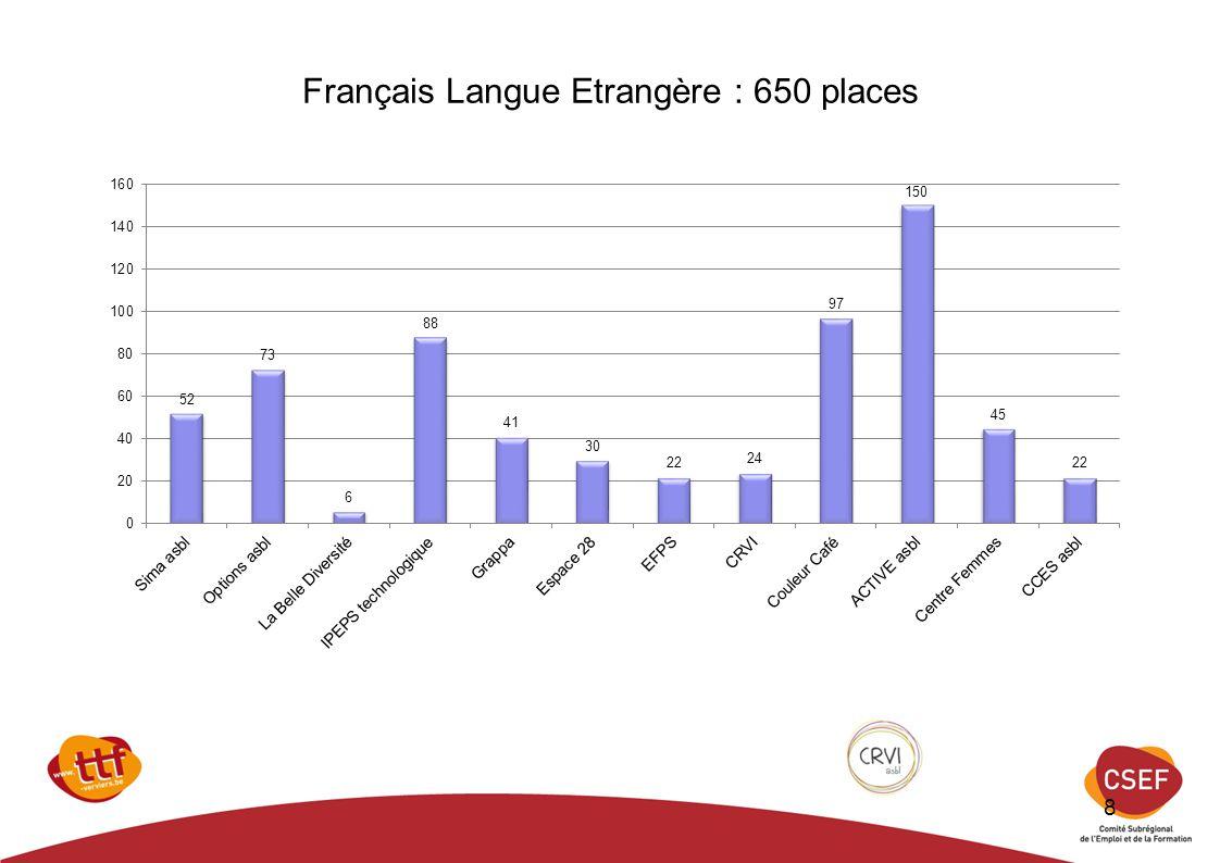 Français Langue Etrangère : 650 places
