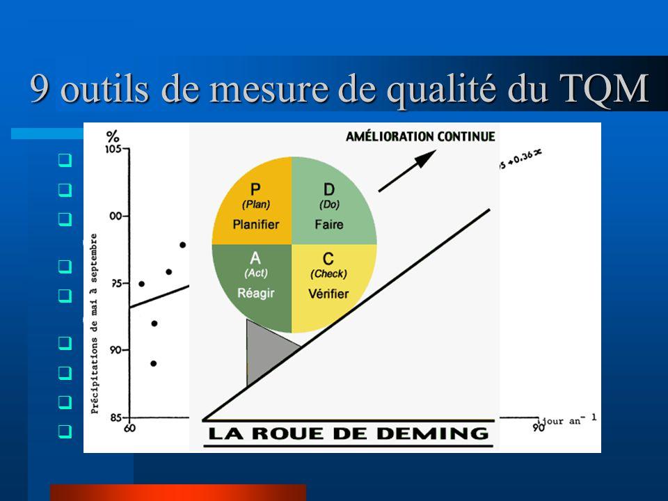 9 outils de mesure de qualité du TQM