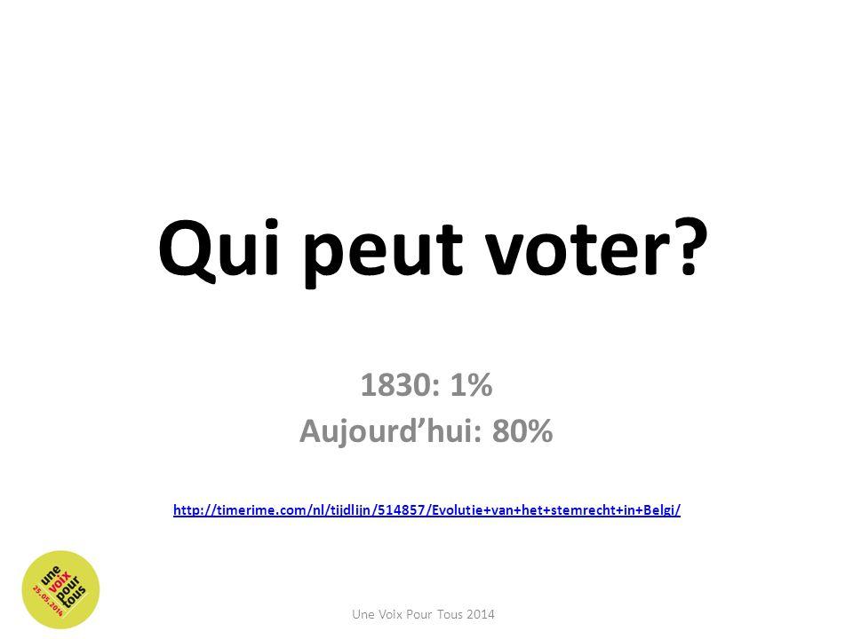 Qui peut voter 1830: 1% Aujourd'hui: 80%