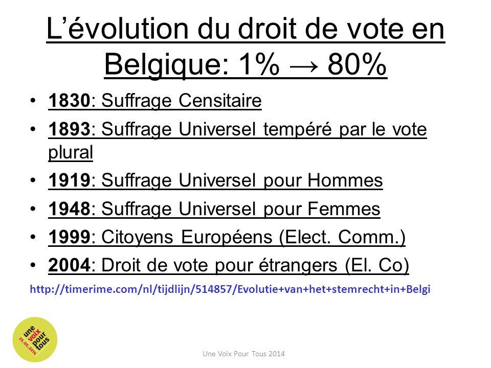 L'évolution du droit de vote en Belgique: 1% → 80%