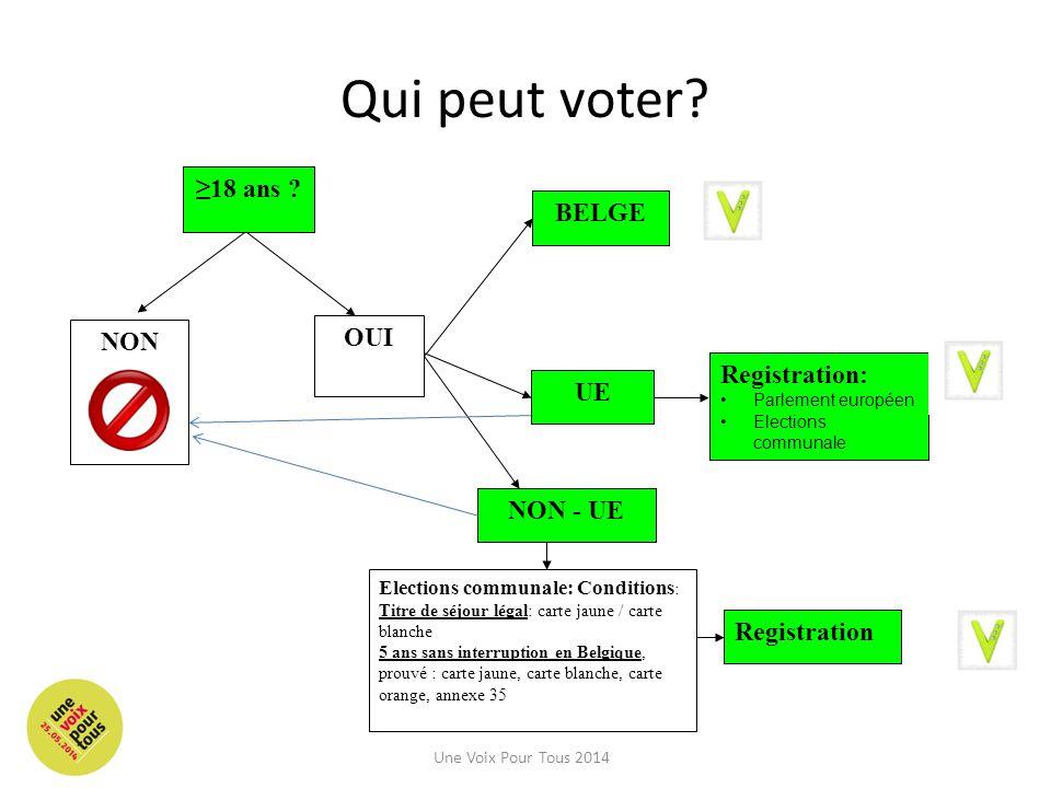Qui peut voter ≥18 ans BELGE OUI NON Registration: UE NON - UE