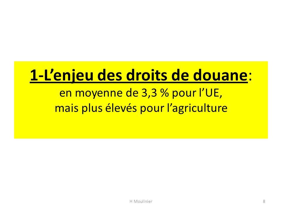 1-L'enjeu des droits de douane: en moyenne de 3,3 % pour l'UE, mais plus élevés pour l'agriculture