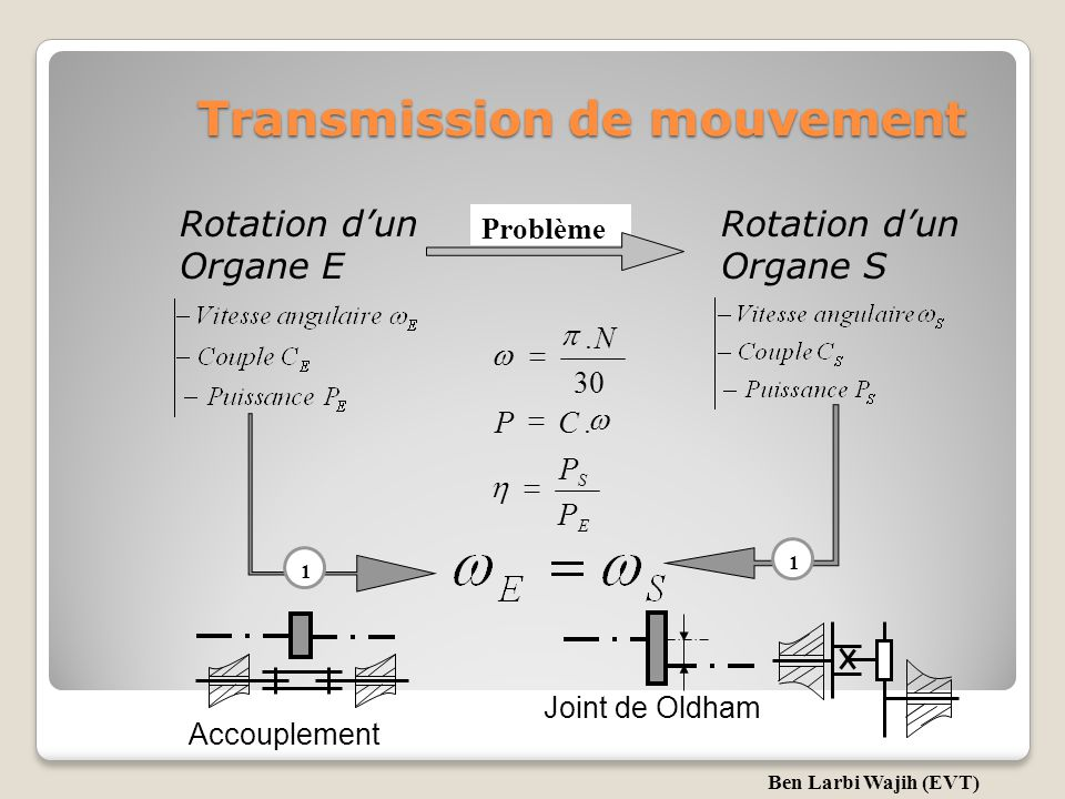 Transmission de mouvement