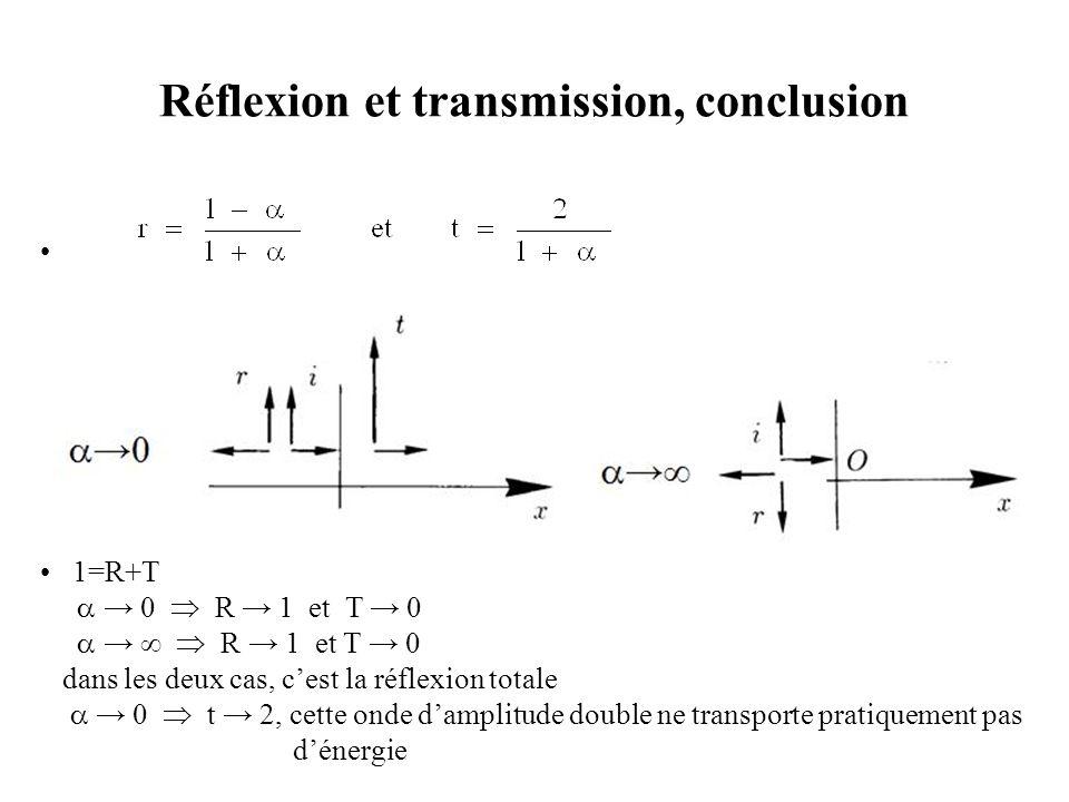 Réflexion et transmission, conclusion