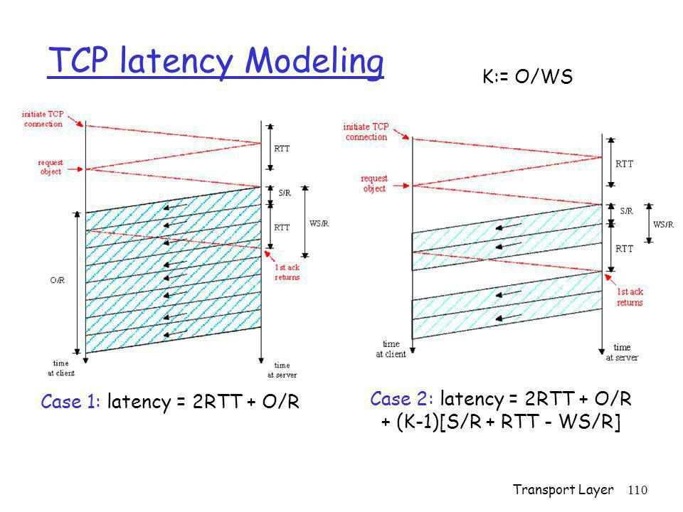 TCP latency Modeling K:= O/WS Case 2: latency = 2RTT + O/R