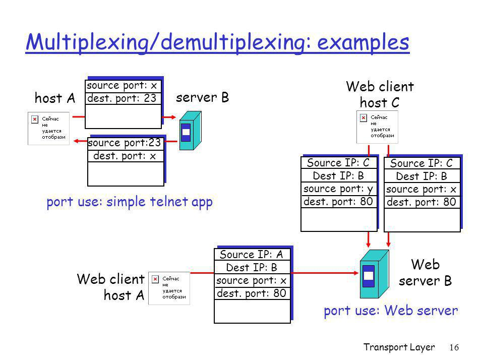 Multiplexing/demultiplexing: examples