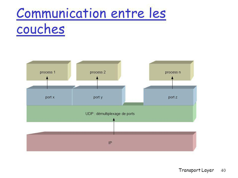 Communication entre les couches