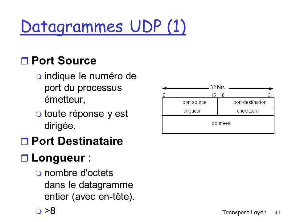 Datagrammes UDP (1) Port Source Port Destinataire Longueur :