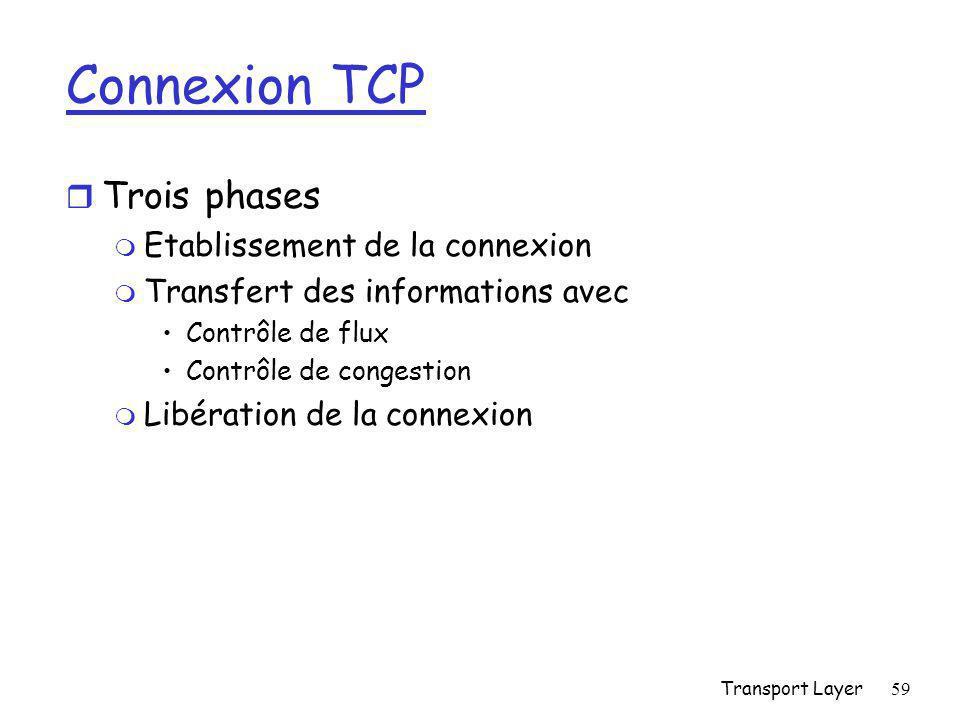 Connexion TCP Trois phases Etablissement de la connexion