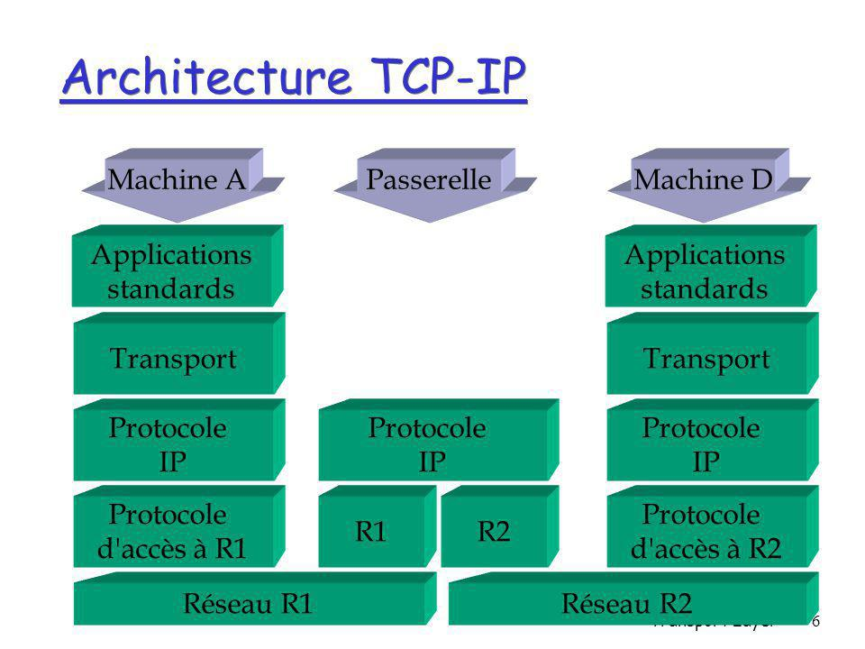 Architecture TCP-IP Machine A Passerelle Machine D Applications