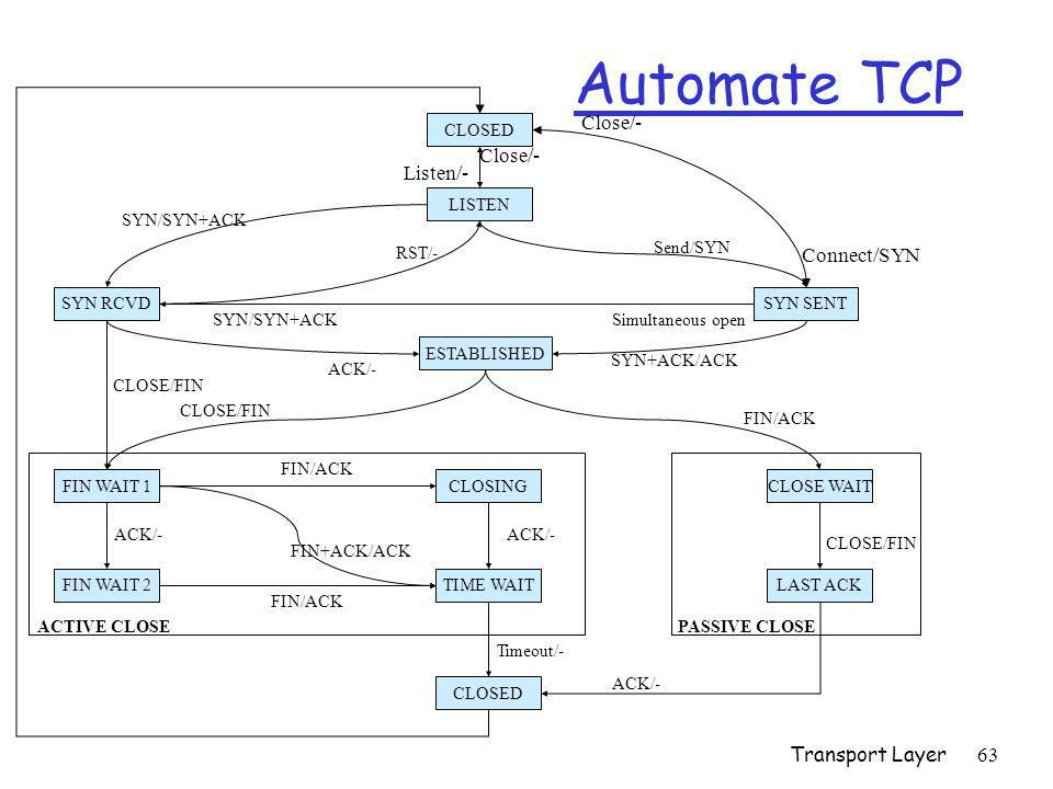 Automate TCP Close/- Close/- Listen/- Connect/SYN Transport Layer
