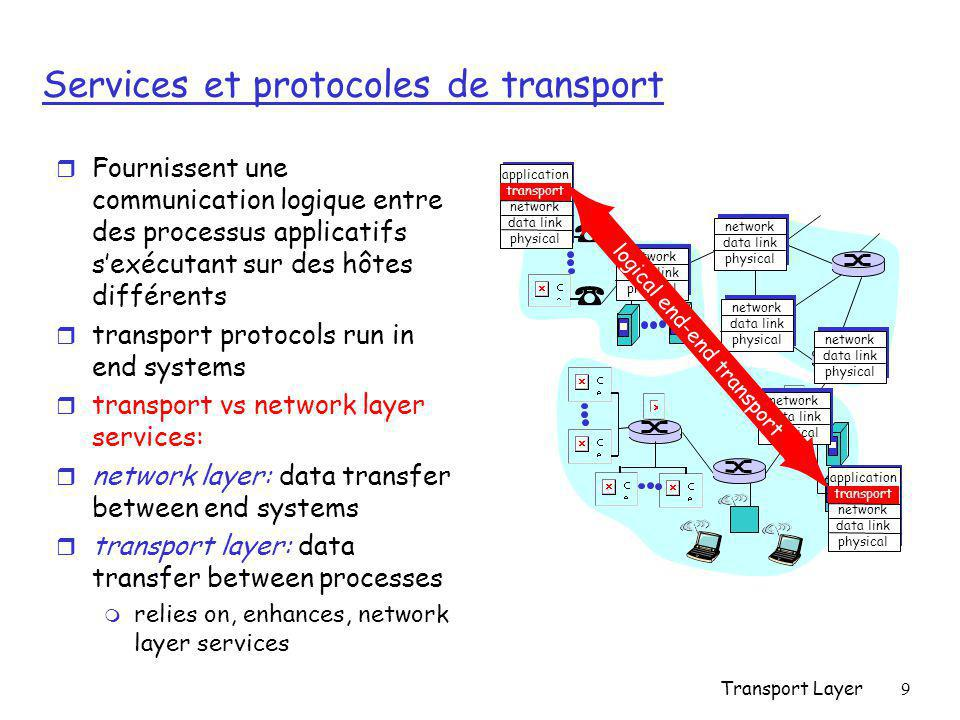 Services et protocoles de transport