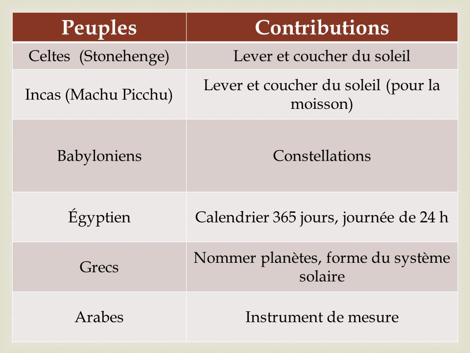 Peuples Contributions