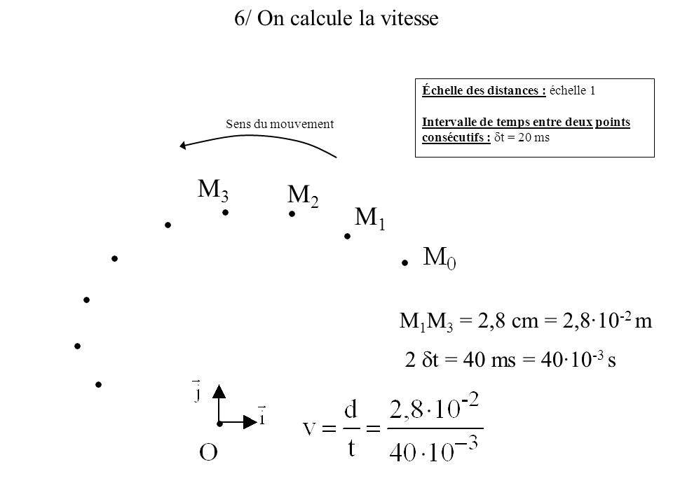 M3 M2 M1 6/ On calcule la vitesse M1M3 = 2,8 cm = 2,8·10-2 m