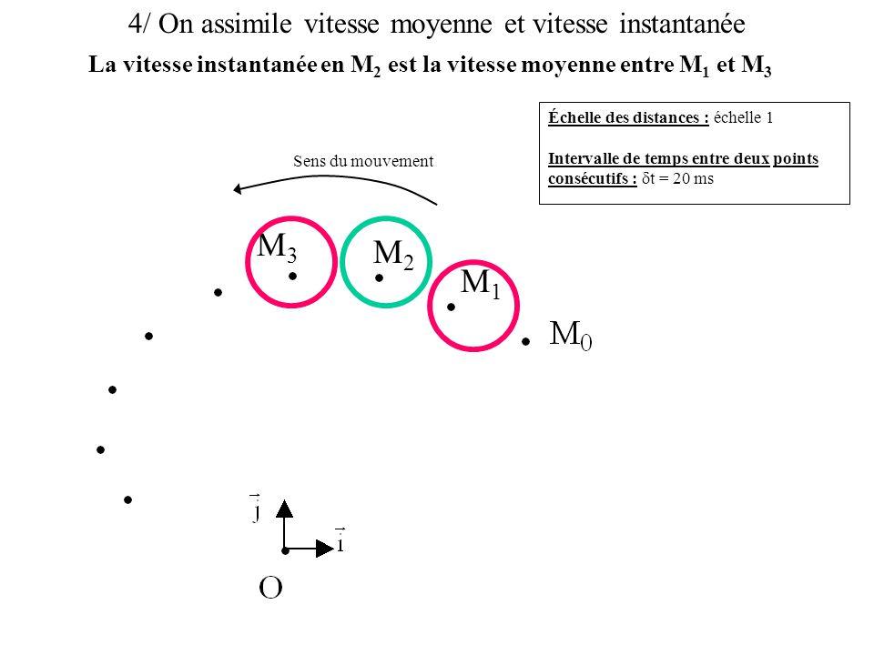 La vitesse instantanée en M2 est la vitesse moyenne entre M1 et M3