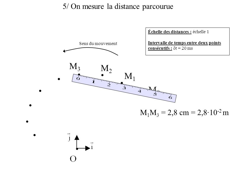 5/ On mesure la distance parcourue