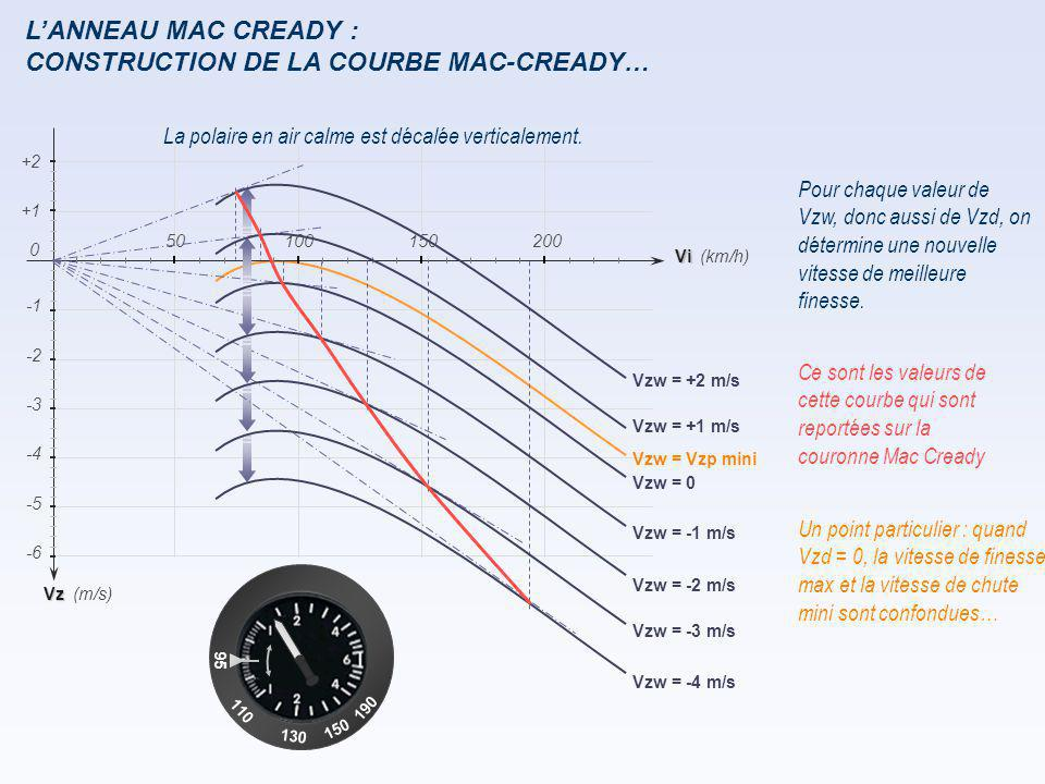 CONSTRUCTION DE LA COURBE MAC-CREADY…