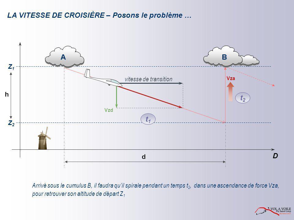 LA VITESSE DE CROISIÈRE – Posons le problème …
