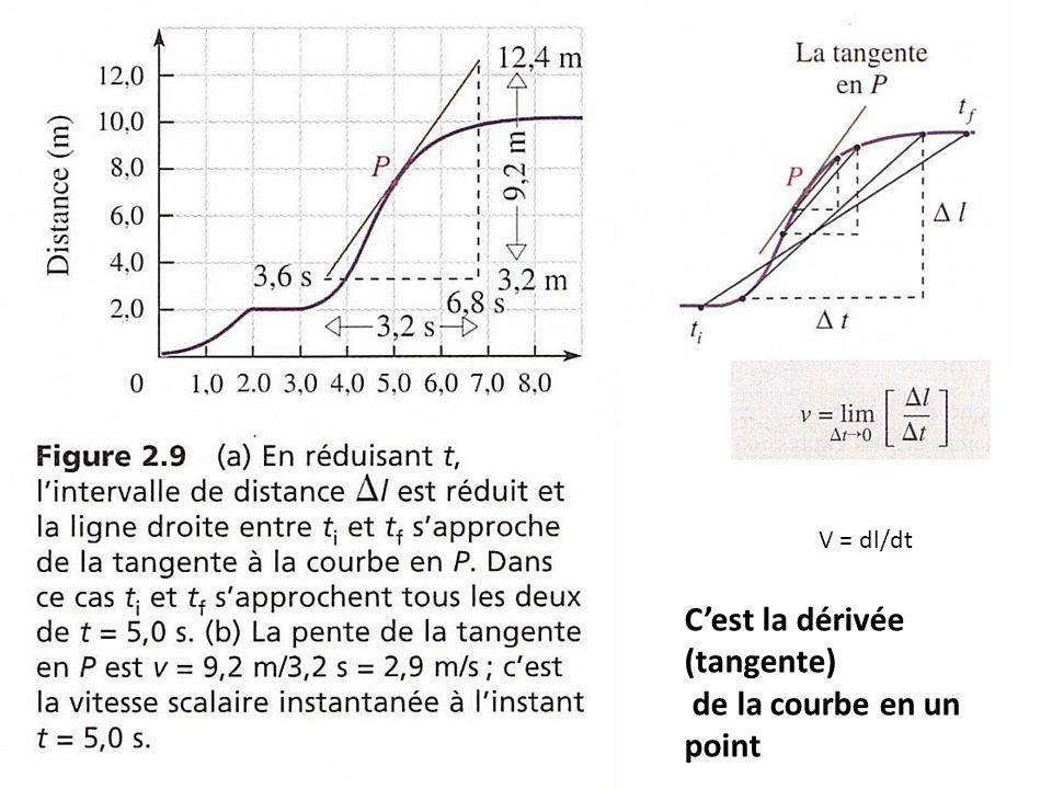 C'est la dérivée (tangente) de la courbe en un point