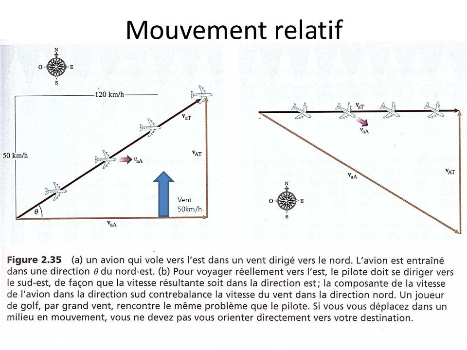 Mouvement relatif Vent 50km/h