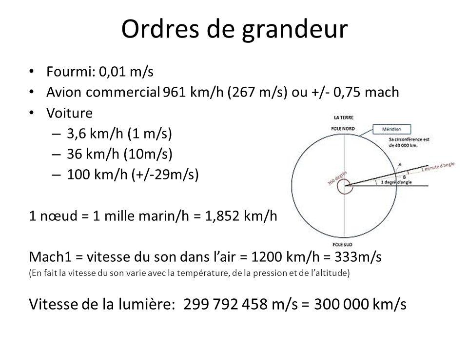 Ordres de grandeur Fourmi: 0,01 m/s. Avion commercial 961 km/h (267 m/s) ou +/- 0,75 mach. Voiture.