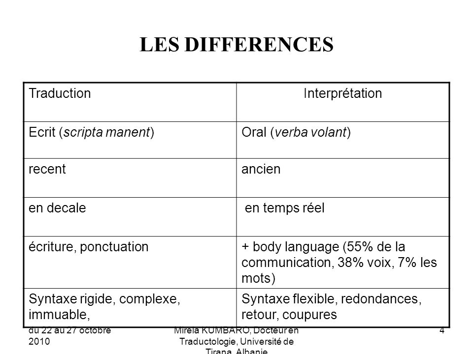 LES DIFFERENCES Traduction Interprétation Ecrit (scripta manent)