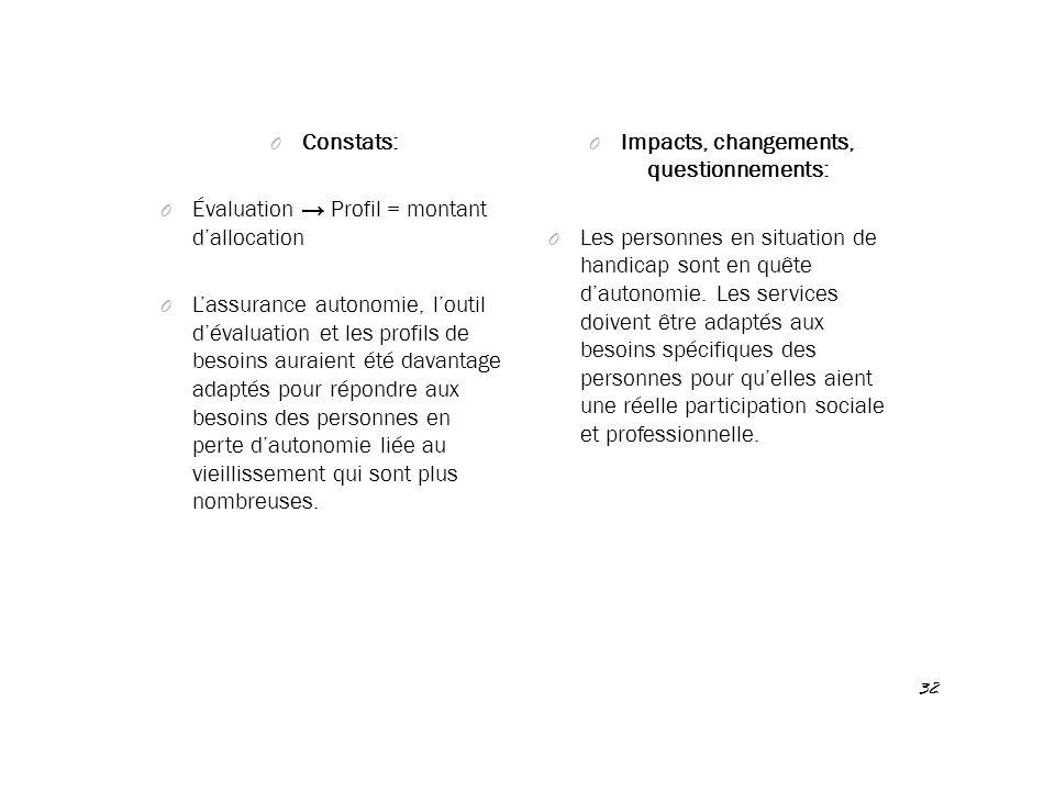 Impacts, changements, questionnements: