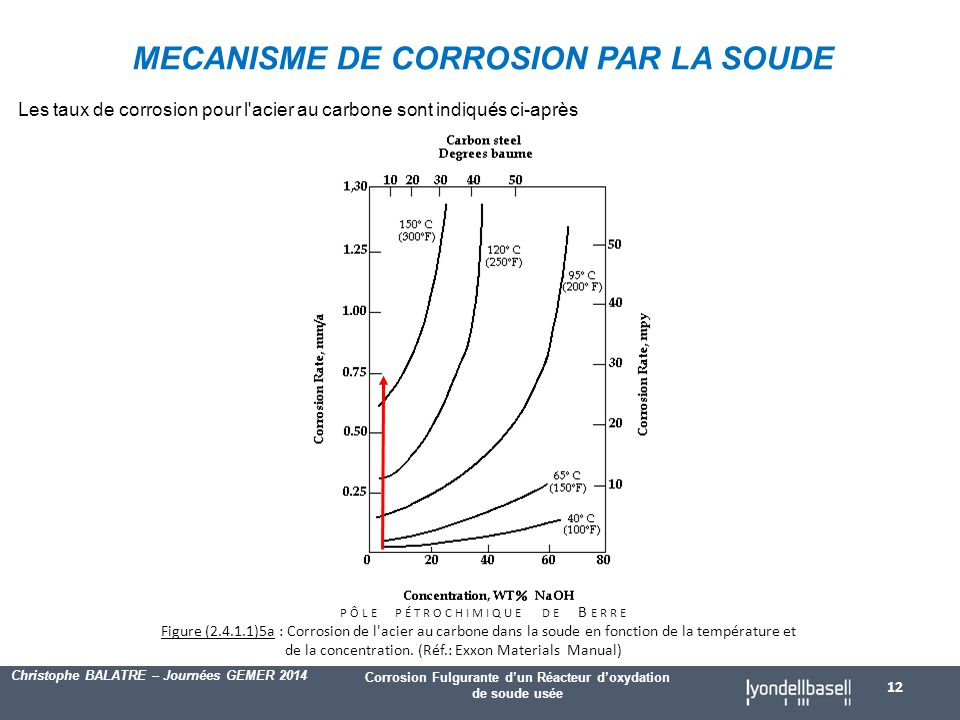 MECANISME DE CORROSION PAR LA SOUDE