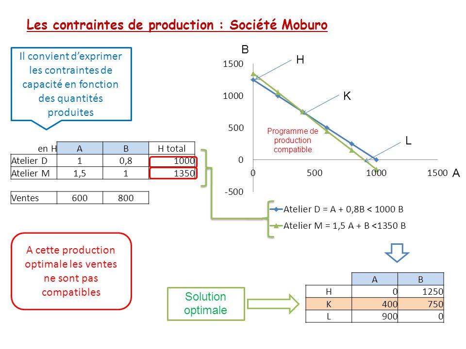 Les contraintes de production : Société Moburo