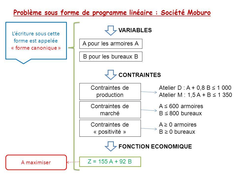 Problème sous forme de programme linéaire : Société Moburo
