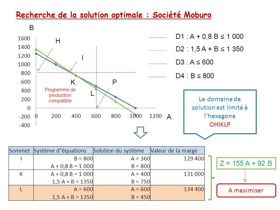 Recherche de la solution optimale : Société Moburo