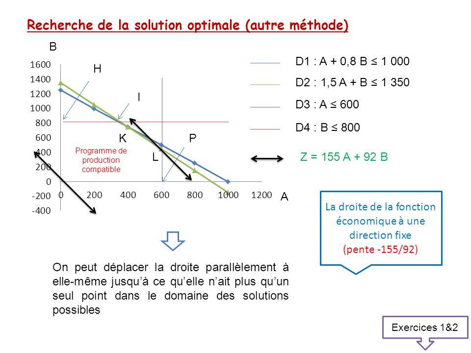 Recherche de la solution optimale (autre méthode)