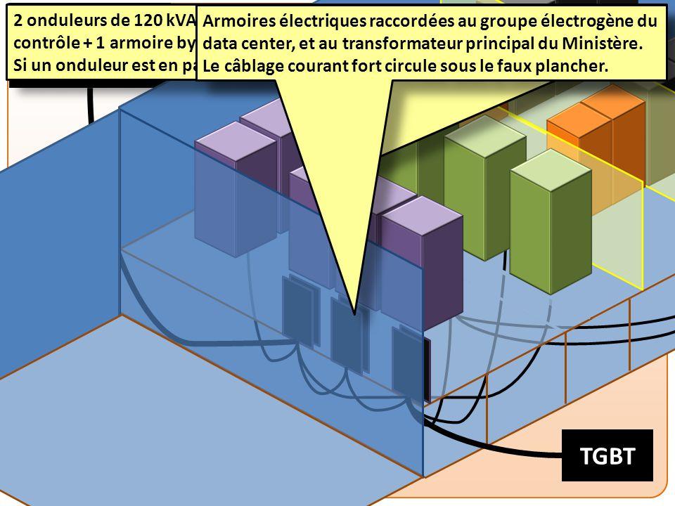 Groupe électrogène TGBT