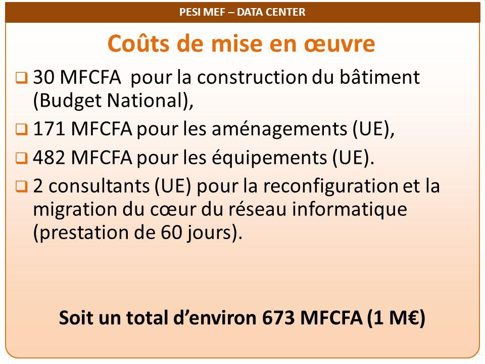 Soit un total d'environ 673 MFCFA (1 M€)