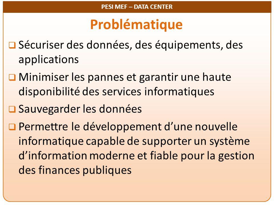 Problématique Sécuriser des données, des équipements, des applications