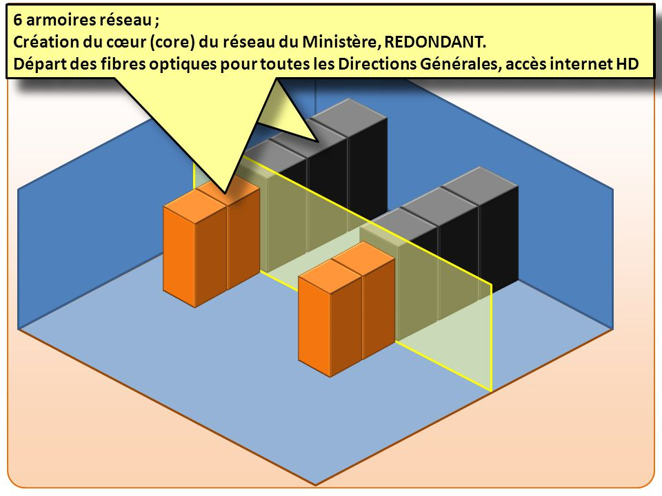 6 armoires réseau ; Création du cœur (core) du réseau du Ministère, REDONDANT.