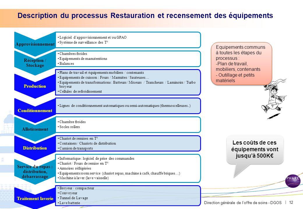 Notre périmètre sur la Restauration est de 124M€
