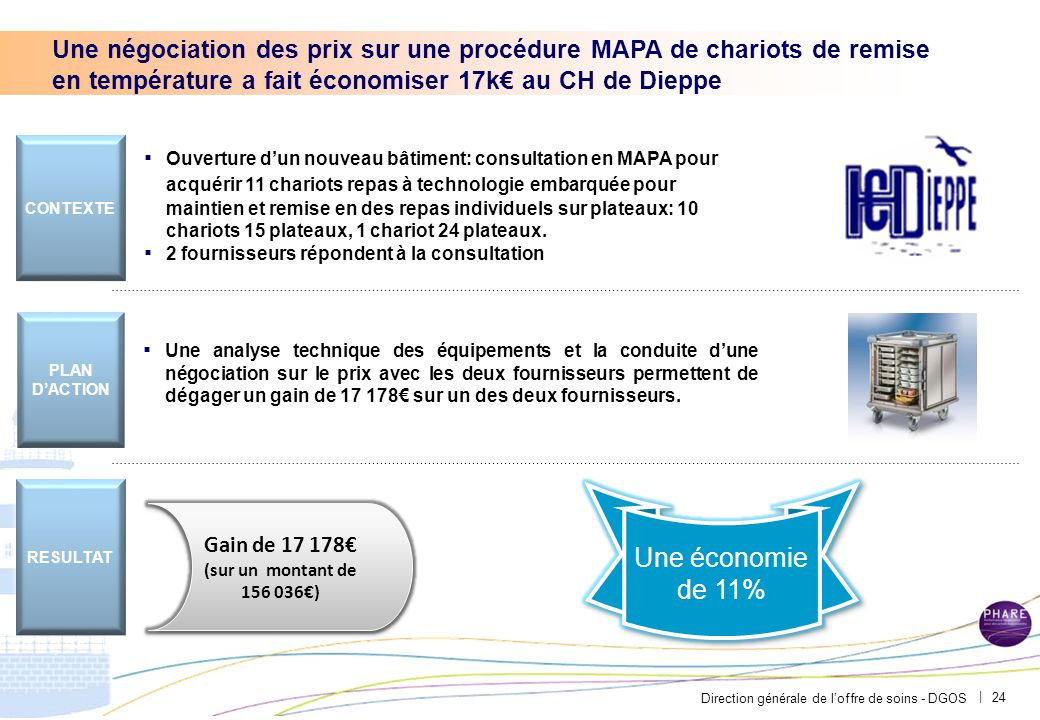 L'ouverture aux fournisseurs de l'agroalimentaire a fait économiser 79,6k€ au CHU de Brest