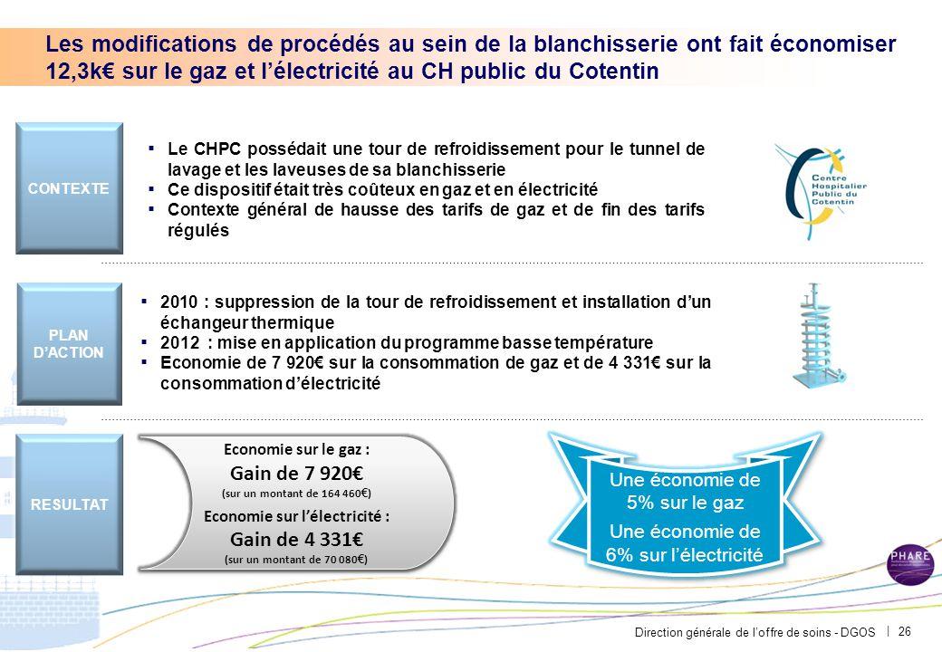 PAR-FGP053-20111027-MODELE-EP2710 Les modifications de procédés au sein de la blanchisserie ont fait économiser 54 154€ au CHU de Brest.