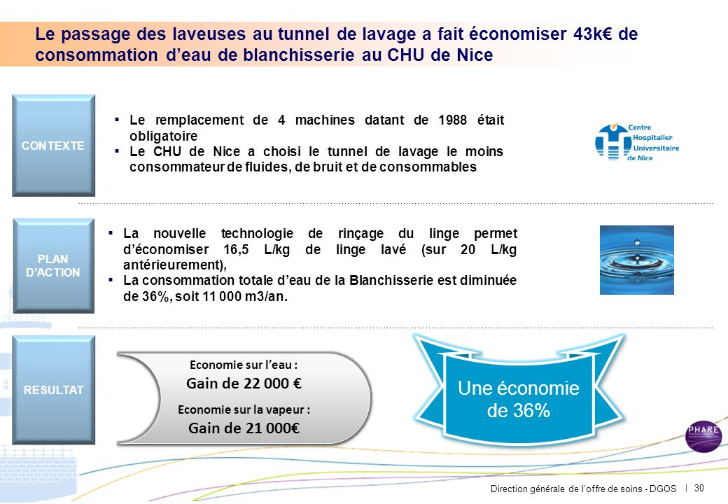 PAR-FGP053-20111027-MODELE-EP2710 L'achat d'équipements de dernière génération a fait économiser 36,6k€ l'eau et le gaz au CH de Saint Quentin.