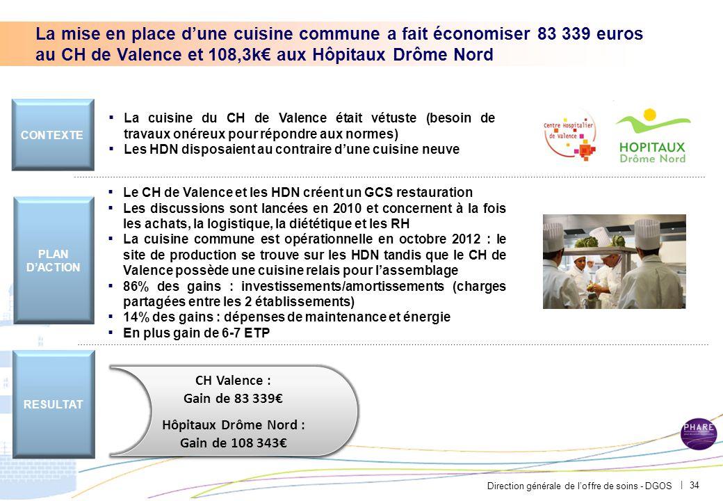 Matrice enjeu-effort : 47M€ d'économies d'identifiées (15% du segment)