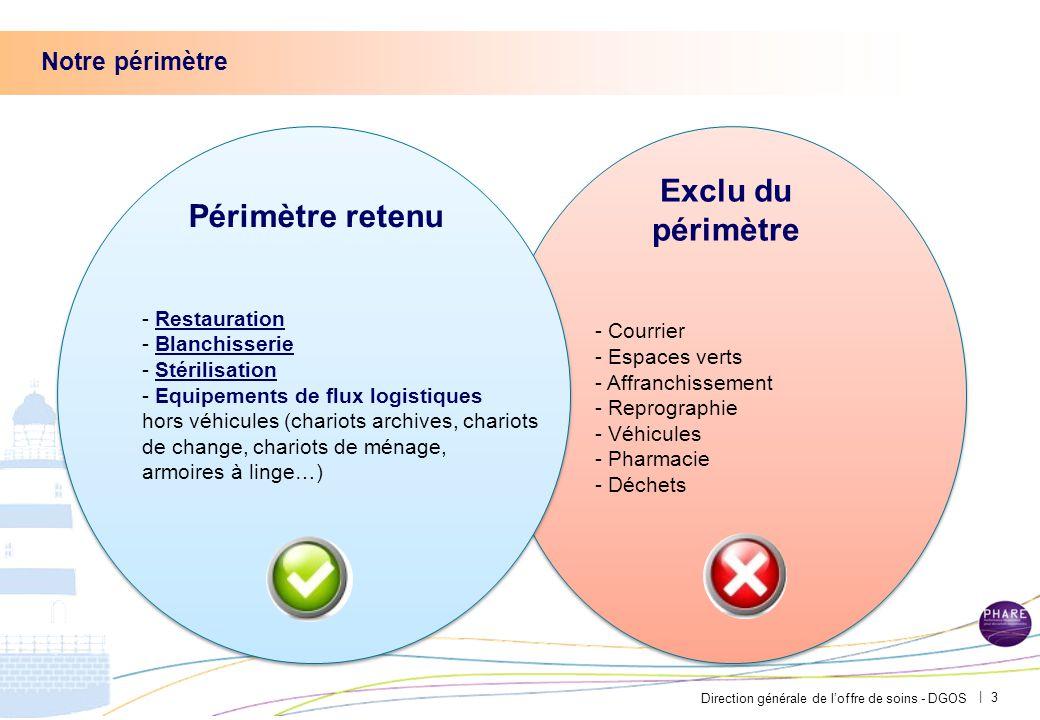 DEPENSES D'EXPLOITATION DEPENSES D'INVESTISSEMENT