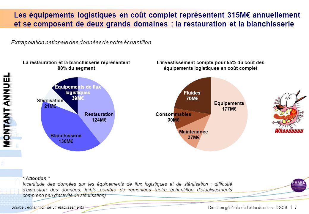 La part des équipements logistiques dans l'investissement (hors travaux)