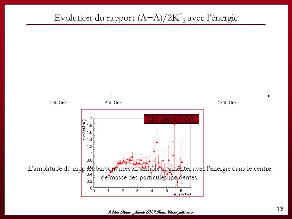 Evolution du rapport (Λ+Λ)/2K0S avec l'énergie