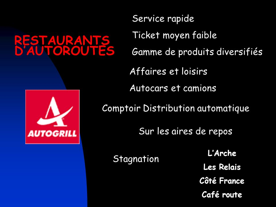 RESTAURANTS D'AUTOROUTES