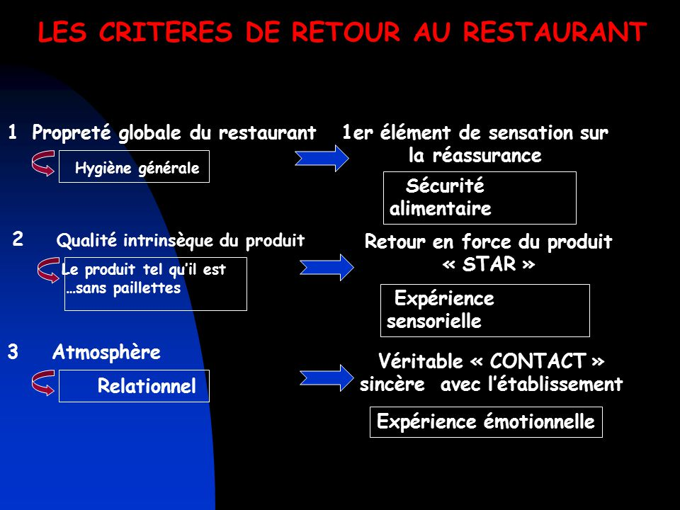 LES CRITERES DE RETOUR AU RESTAURANT